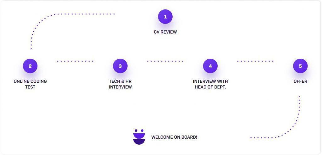 zakładka kariera proces rekrutacji