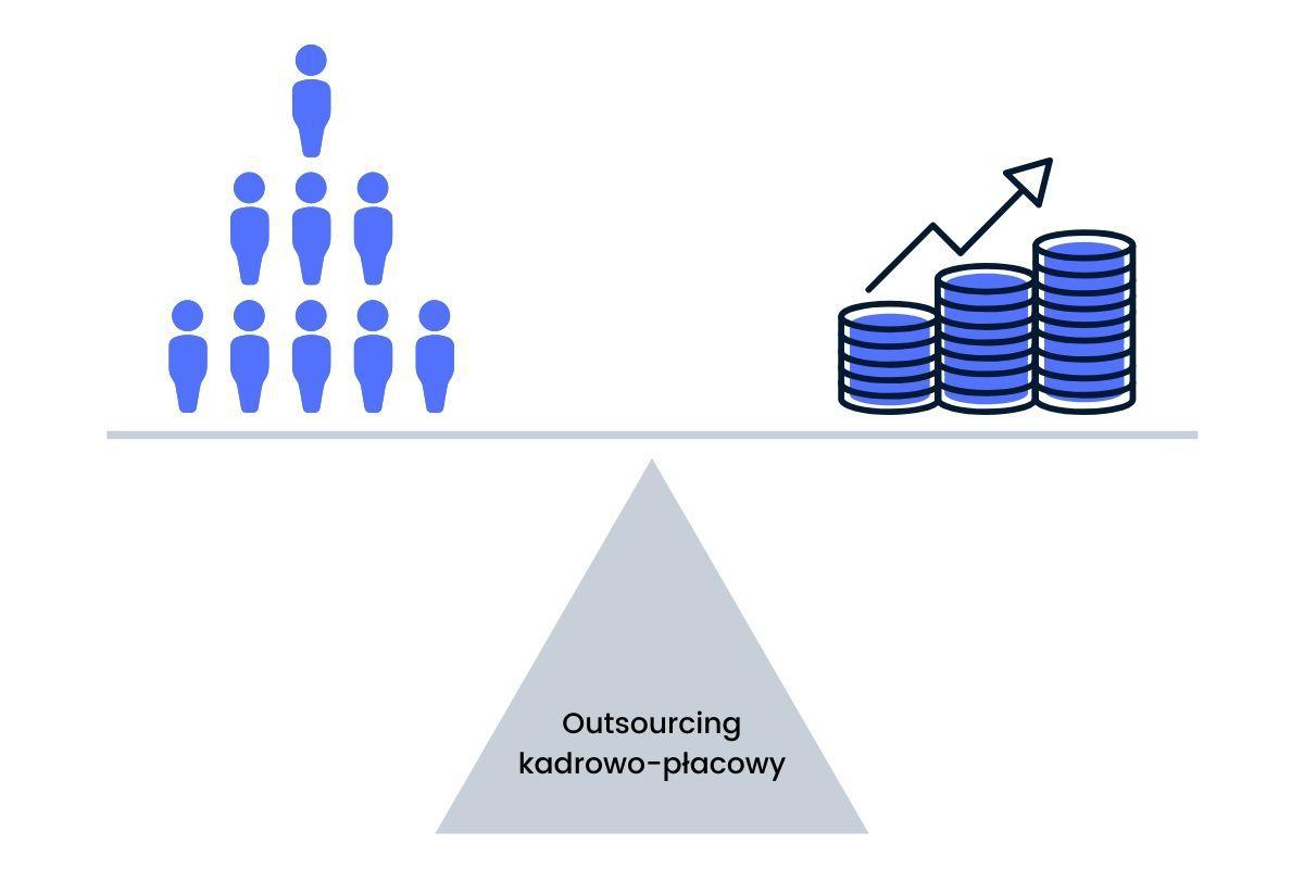 outsourcing kadrowo płacowy zalety